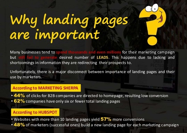what are Landing Pages & Importance of High Performing Landing Pages