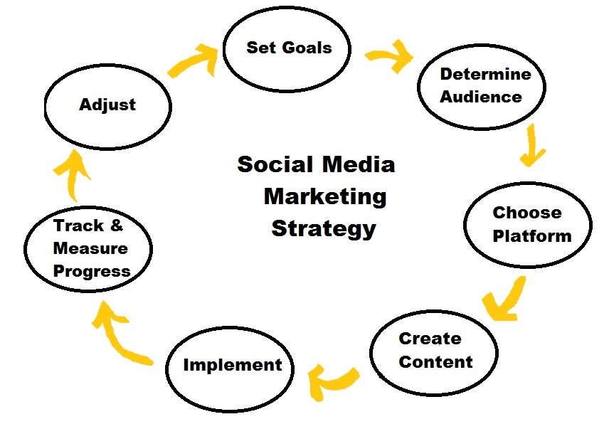 Top Social Media Strategies
